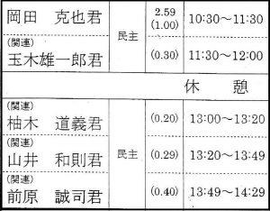 20151110予算委員会バッター表