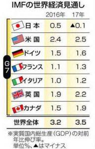 20160527東京新聞の図