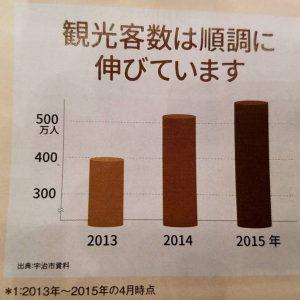 20161120観光人数