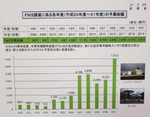 ローンによる兵器購入 日本